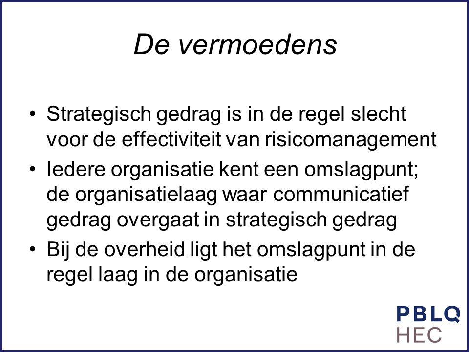 De vermoedens Strategisch gedrag is in de regel slecht voor de effectiviteit van risicomanagement.