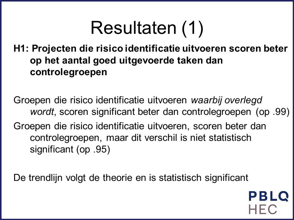 Resultaten (1) H1: Projecten die risico identificatie uitvoeren scoren beter op het aantal goed uitgevoerde taken dan controlegroepen.