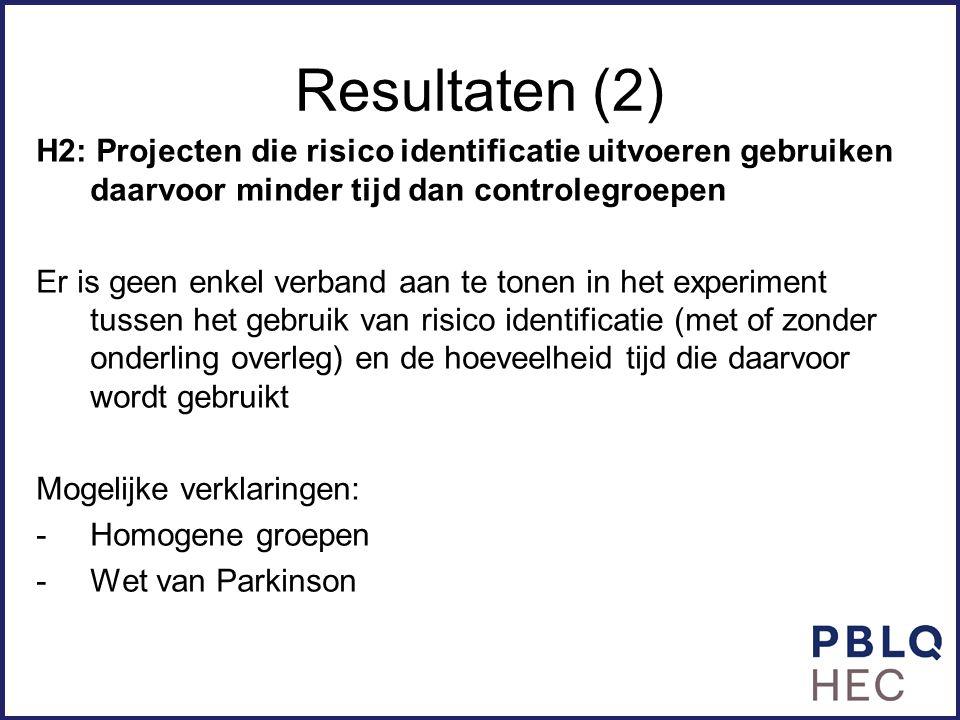 Resultaten (2) H2: Projecten die risico identificatie uitvoeren gebruiken daarvoor minder tijd dan controlegroepen.