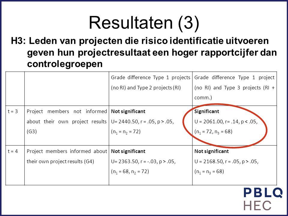 Resultaten (3) H3: Leden van projecten die risico identificatie uitvoeren geven hun projectresultaat een hoger rapportcijfer dan controlegroepen.