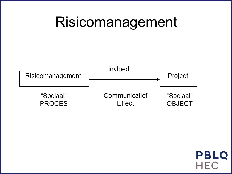 Risicomanagement Risicomanagement Project invloed Sociaal PROCES