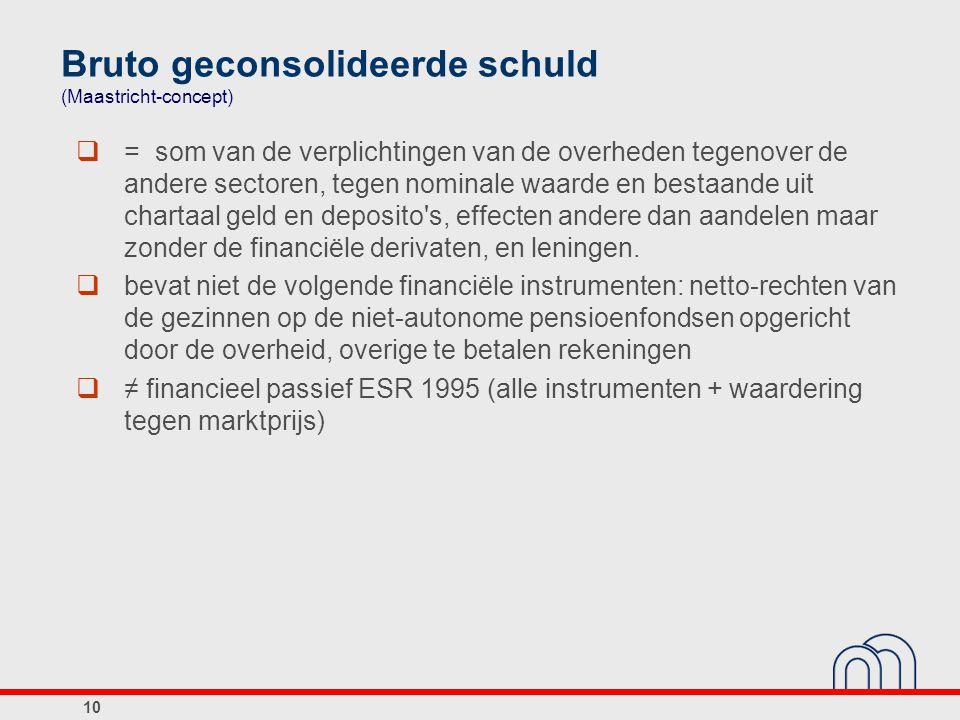 Bruto geconsolideerde schuld (Maastricht-concept)
