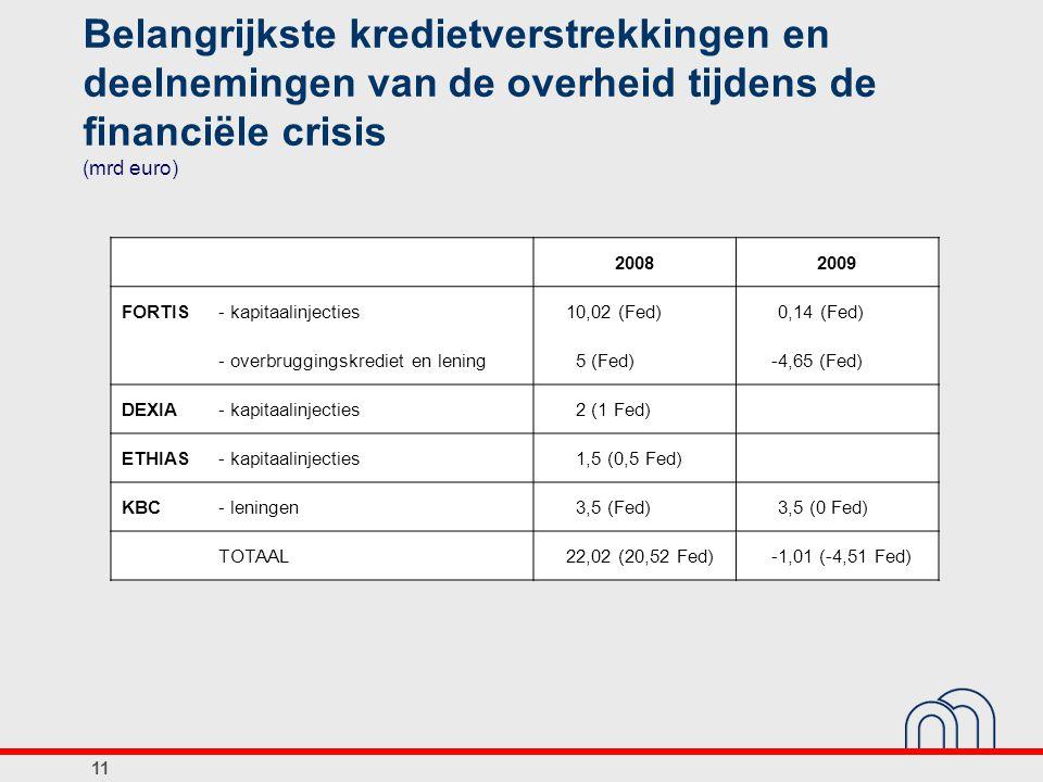 Belangrijkste kredietverstrekkingen en deelnemingen van de overheid tijdens de financiële crisis (mrd euro)