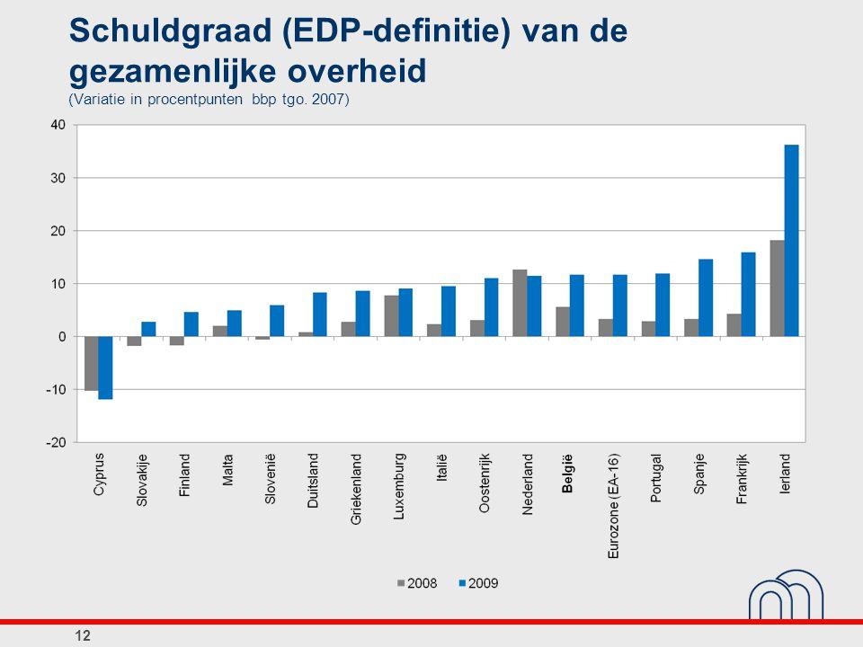 Schuldgraad (EDP-definitie) van de gezamenlijke overheid (Variatie in procentpunten bbp tgo. 2007)