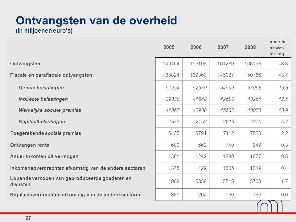 Ontvangsten van de overheid (in miljoenen euro s)