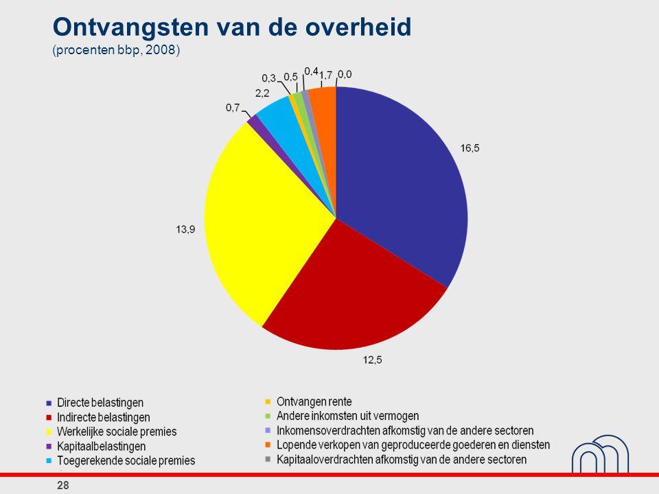 Ontvangsten van de overheid (procenten bbp, 2008)