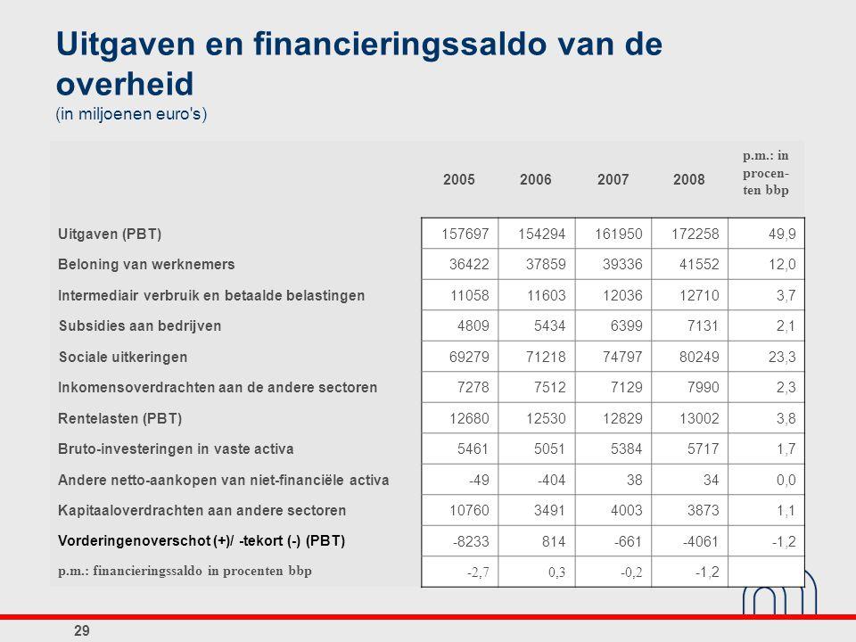 Uitgaven en financieringssaldo van de overheid (in miljoenen euro s)