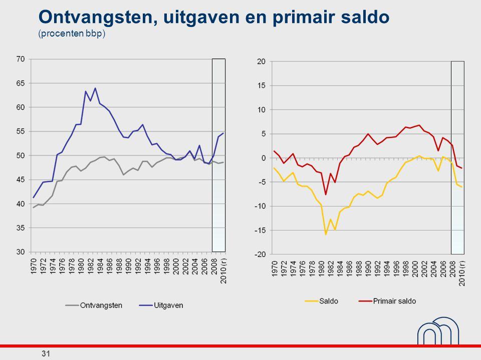 Ontvangsten, uitgaven en primair saldo (procenten bbp)