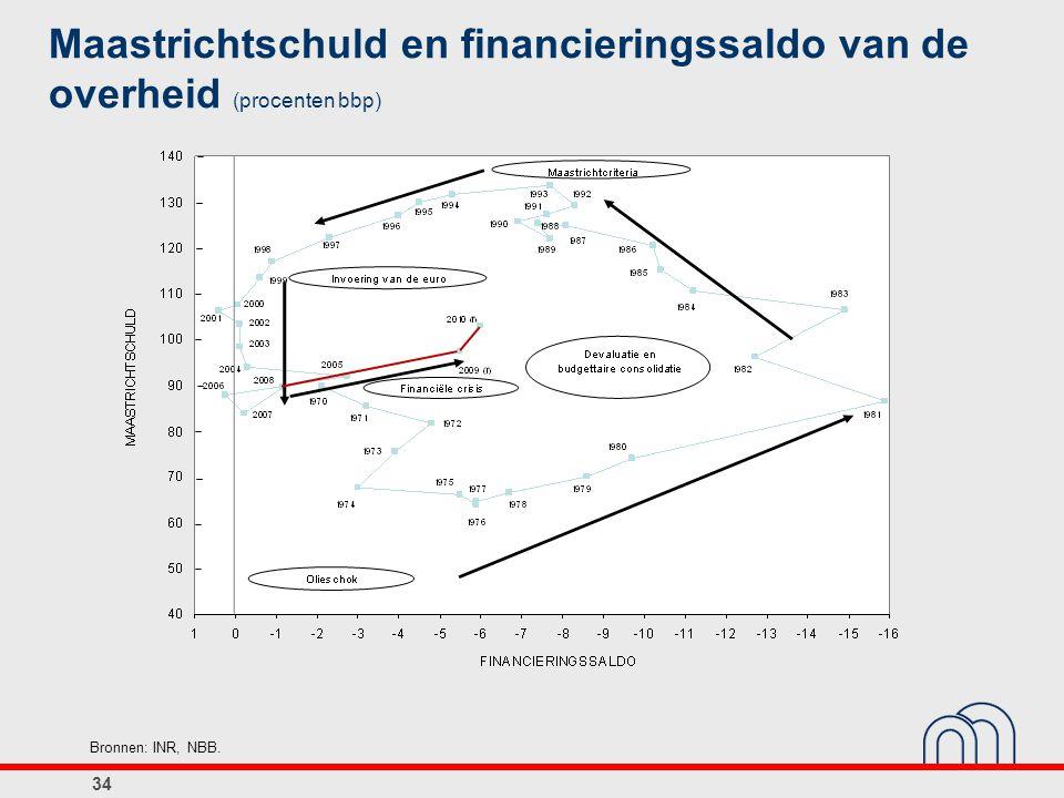 Maastrichtschuld en financieringssaldo van de overheid (procenten bbp)