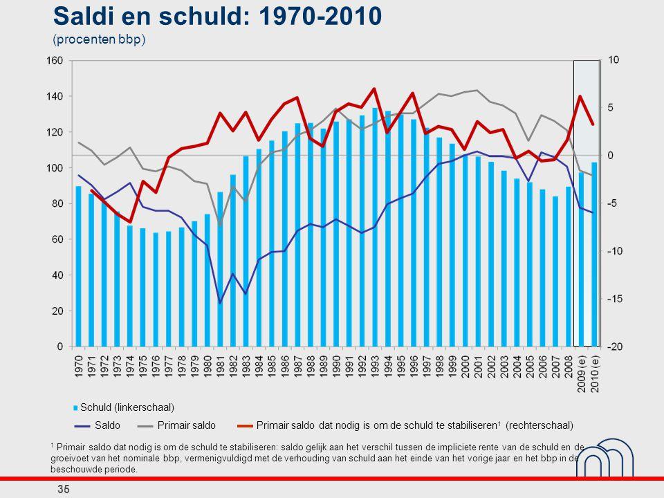 Saldi en schuld: 1970-2010 (procenten bbp)