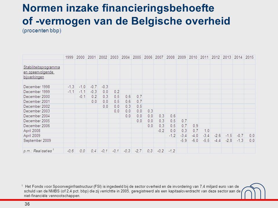 Normen inzake financieringsbehoefte of ‑vermogen van de Belgische overheid (procenten bbp)