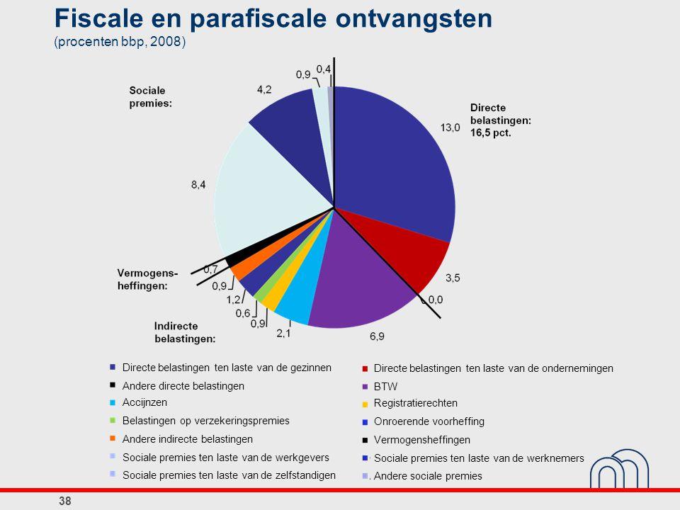 Fiscale en parafiscale ontvangsten (procenten bbp, 2008)