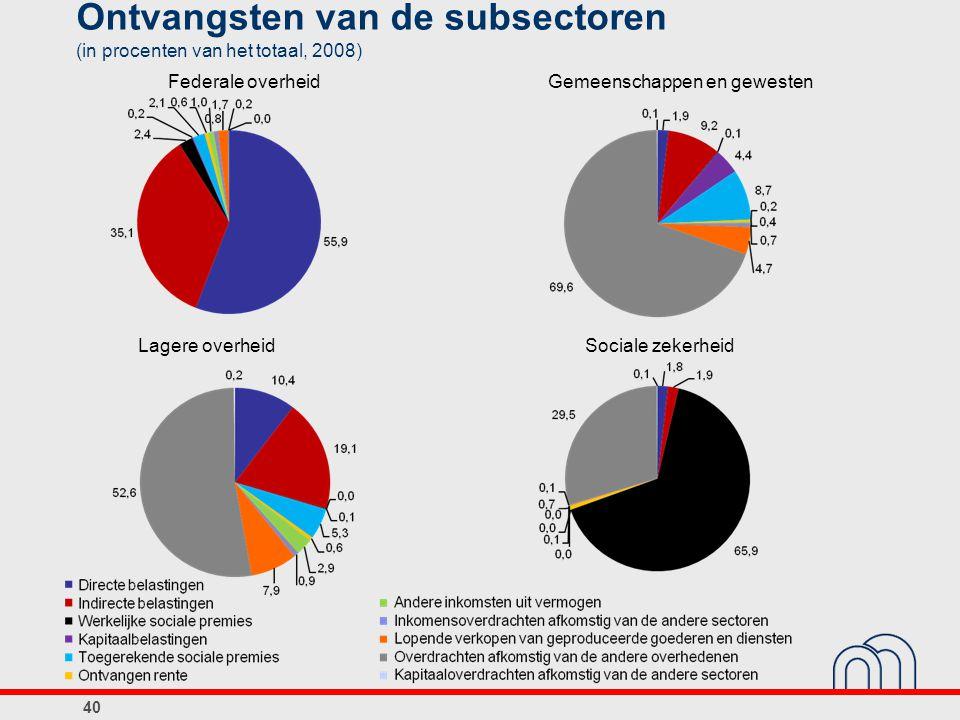 Ontvangsten van de subsectoren (in procenten van het totaal, 2008)