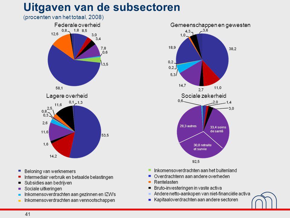 Uitgaven van de subsectoren (procenten van het totaal, 2008)