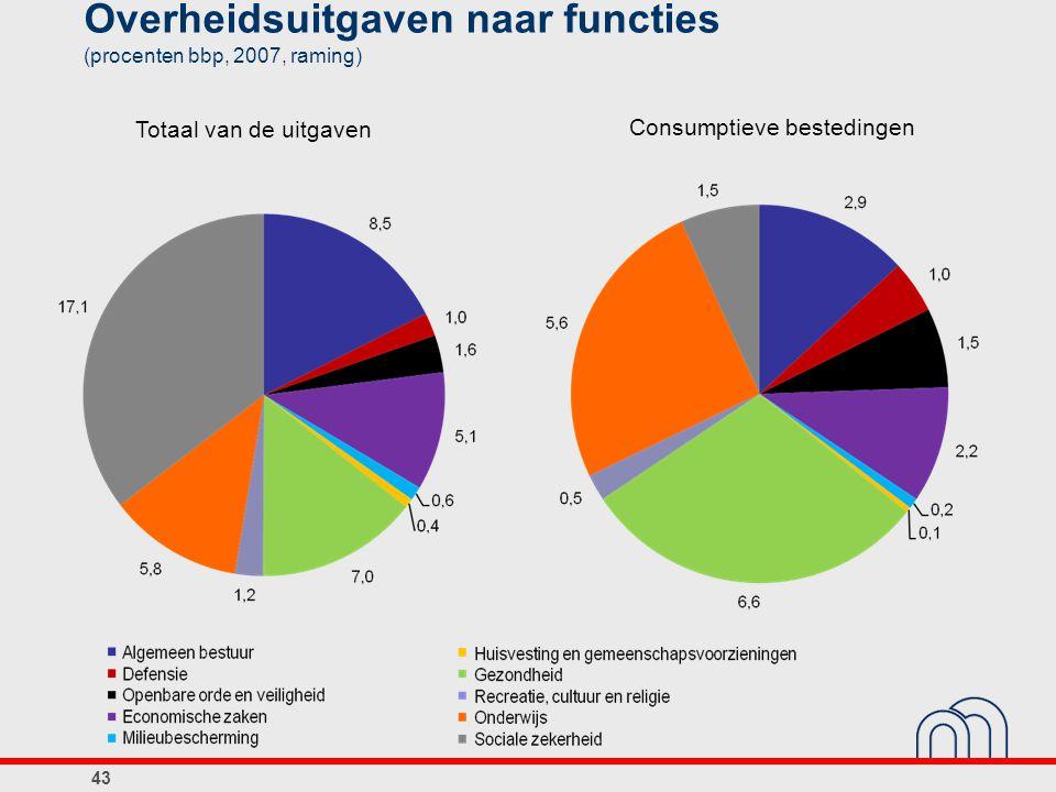 Overheidsuitgaven naar functies (procenten bbp, 2007, raming)
