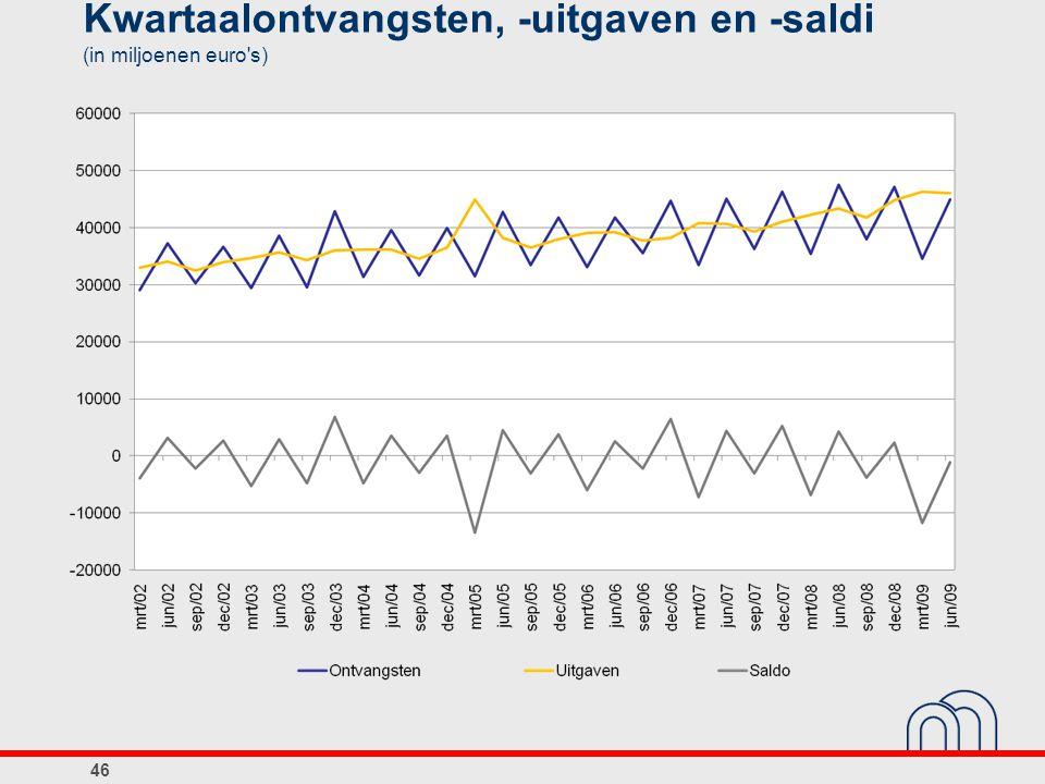 Kwartaalontvangsten, -uitgaven en -saldi (in miljoenen euro s)