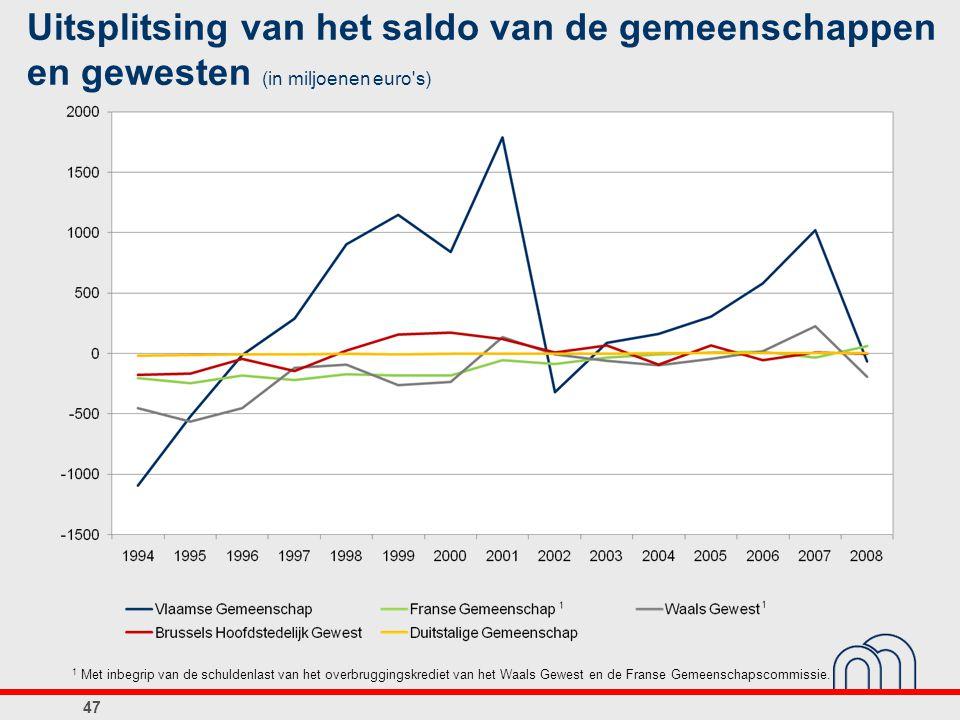 Uitsplitsing van het saldo van de gemeenschappen en gewesten (in miljoenen euro s)