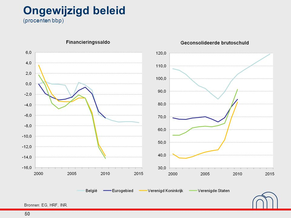 Ongewijzigd beleid (procenten bbp)