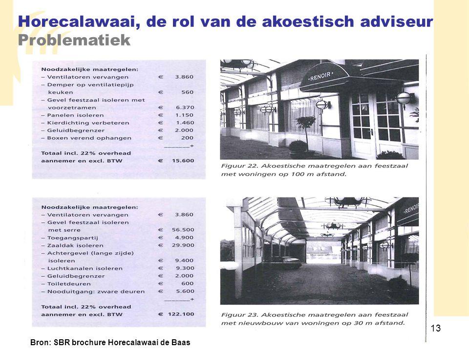 Bron: SBR brochure Horecalawaai de Baas