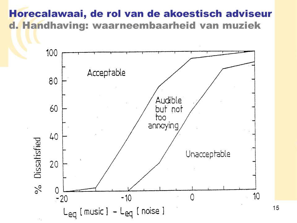 Horecalawaai, de rol van de akoestisch adviseur d