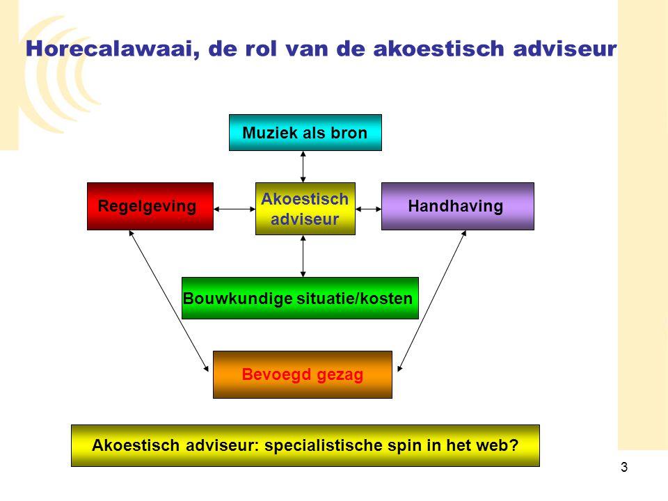 Akoestisch adviseur: specialistische spin in het web