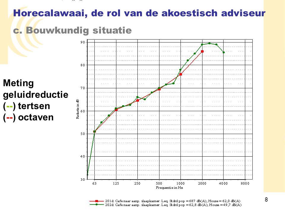 Horecalawaai, de rol van de akoestisch adviseur c. Bouwkundig situatie