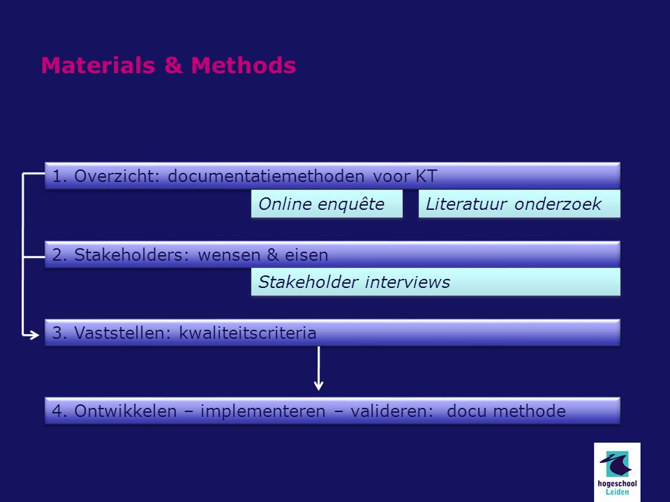 Materials & Methods Online questionnaire: