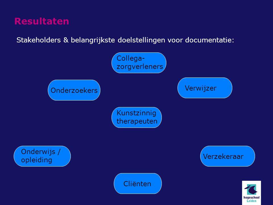 Resultaten Stakeholders & belangrijkste doelstellingen voor documentatie: Collega- zorgverleners.