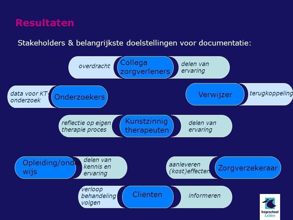 Resultaten Stakeholders & belangrijkste doelstellingen voor documentatie: Collega. zorgverleners.
