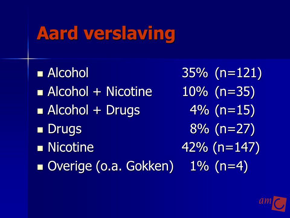 Aard verslaving Alcohol 35% (n=121) Alcohol + Nicotine 10% (n=35)