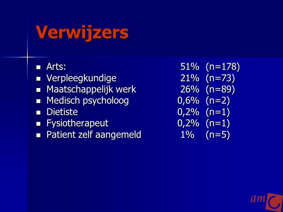 Verwijzers Arts: 51% (n=178) Verpleegkundige 21% (n=73)