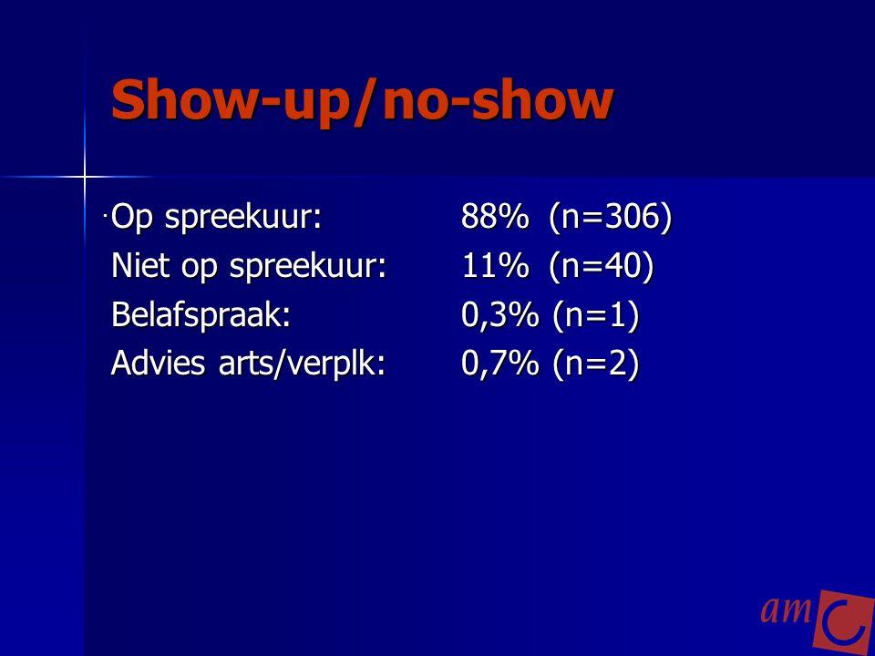 Show-up/no-show Op spreekuur: 88% (n=306)