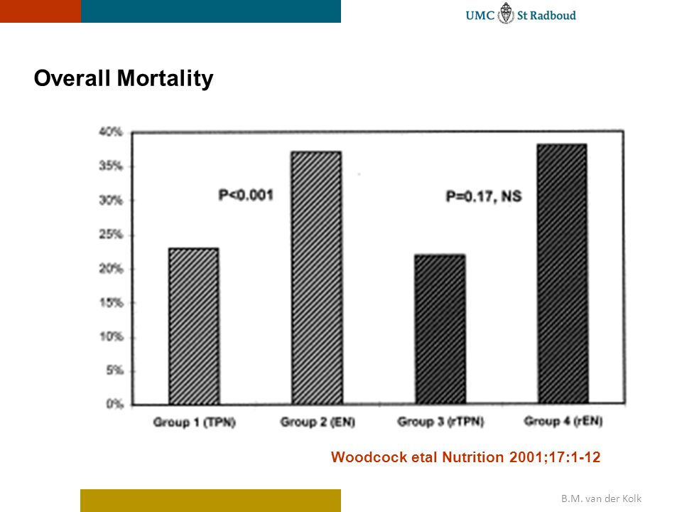 Overall Mortality Woodcock etal Nutrition 2001;17:1-12