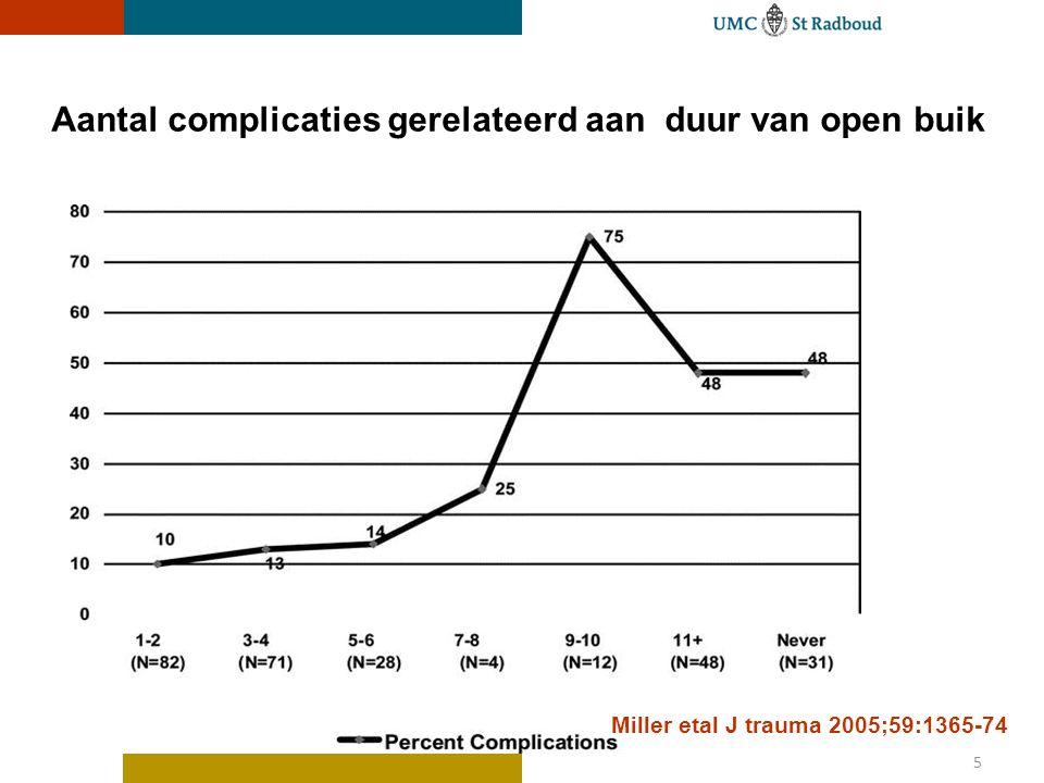 Aantal complicaties gerelateerd aan duur van open buik