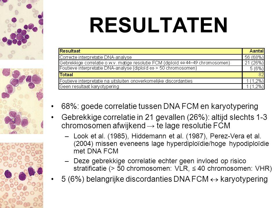 RESULTATEN 68%: goede correlatie tussen DNA FCM en karyotypering