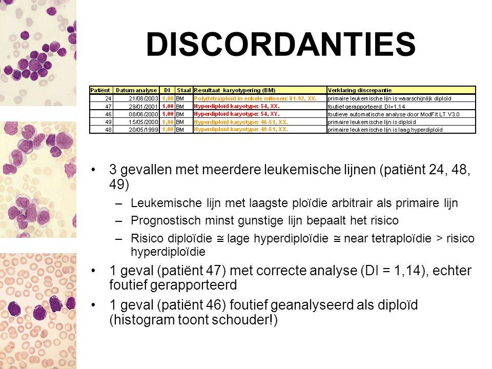 DISCORDANTIES 3 gevallen met meerdere leukemische lijnen (patiënt 24, 48, 49) Leukemische lijn met laagste ploïdie arbitrair als primaire lijn.