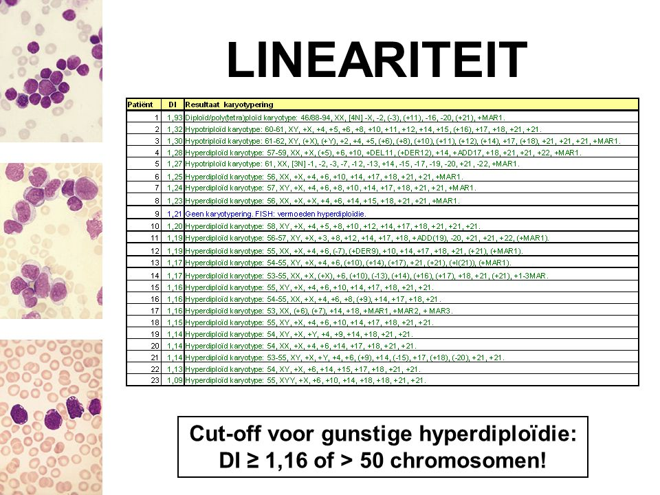 LINEARITEIT Cut-off voor gunstige hyperdiploïdie: DI ≥ 1,16 of > 50 chromosomen!