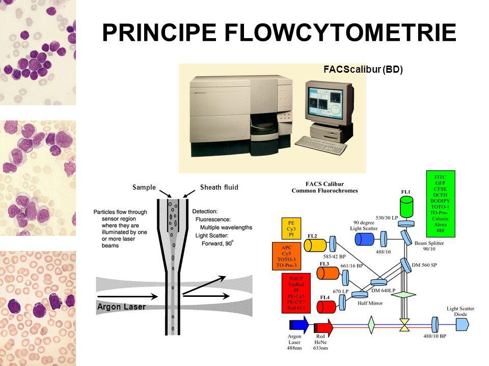 PRINCIPE FLOWCYTOMETRIE