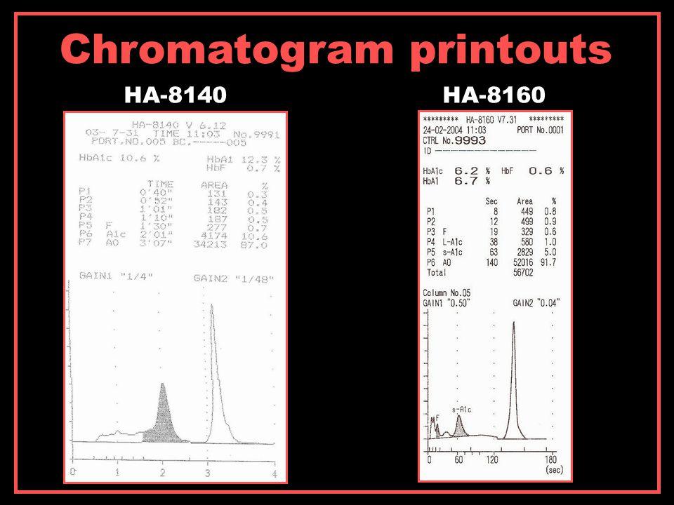 Chromatogram printouts