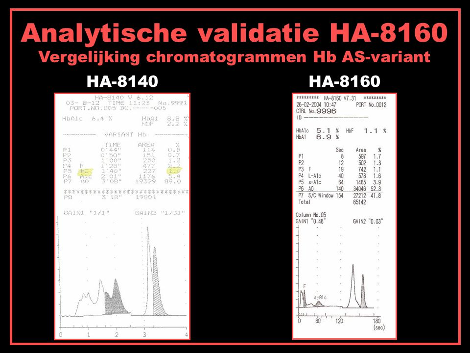 Analytische validatie HA-8160