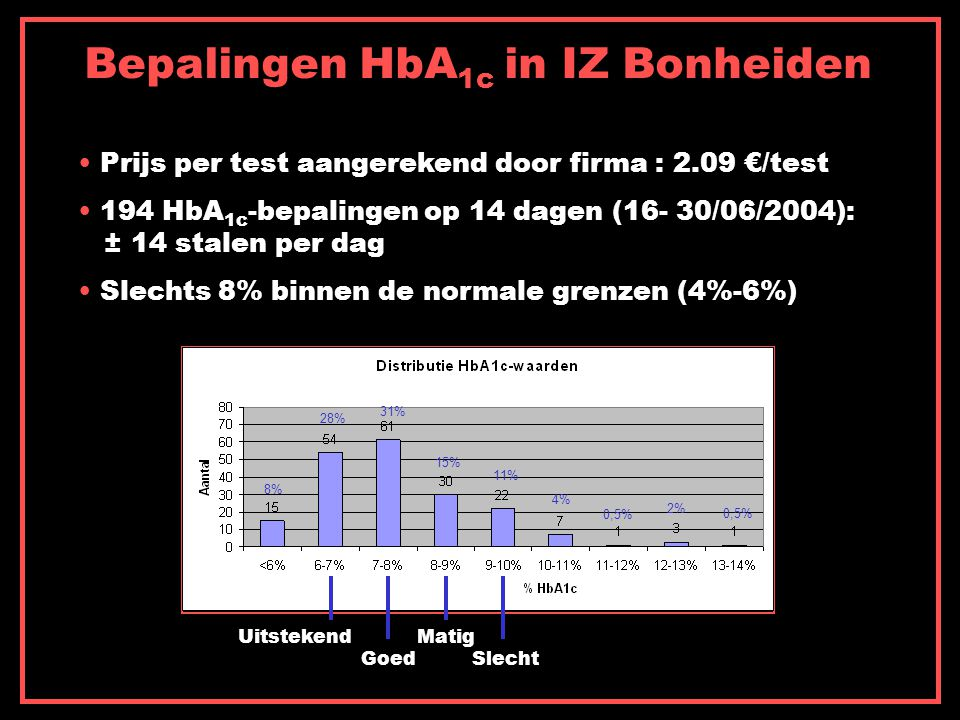 Bepalingen HbA1c in IZ Bonheiden