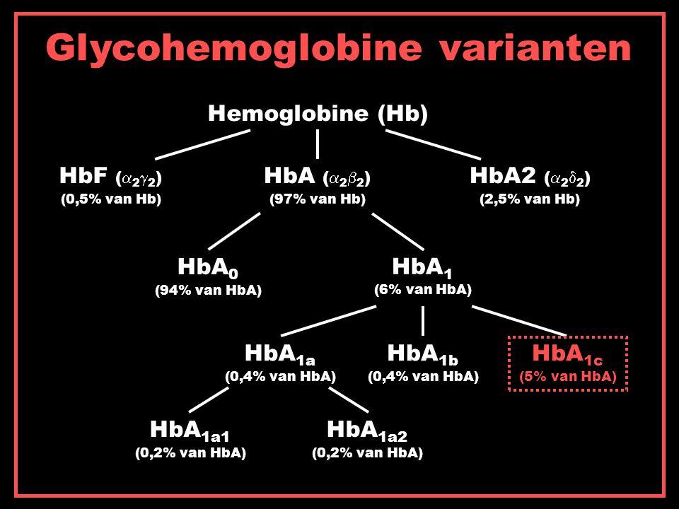 Glycohemoglobine varianten