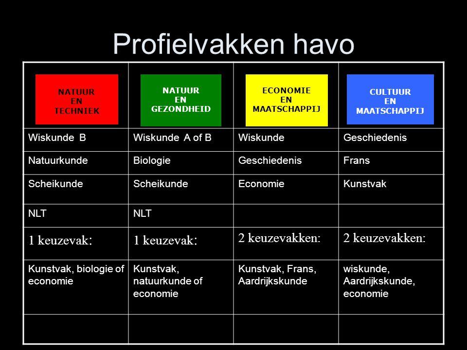 Profielvakken havo 1 keuzevak: 2 keuzevakken: Wiskunde B
