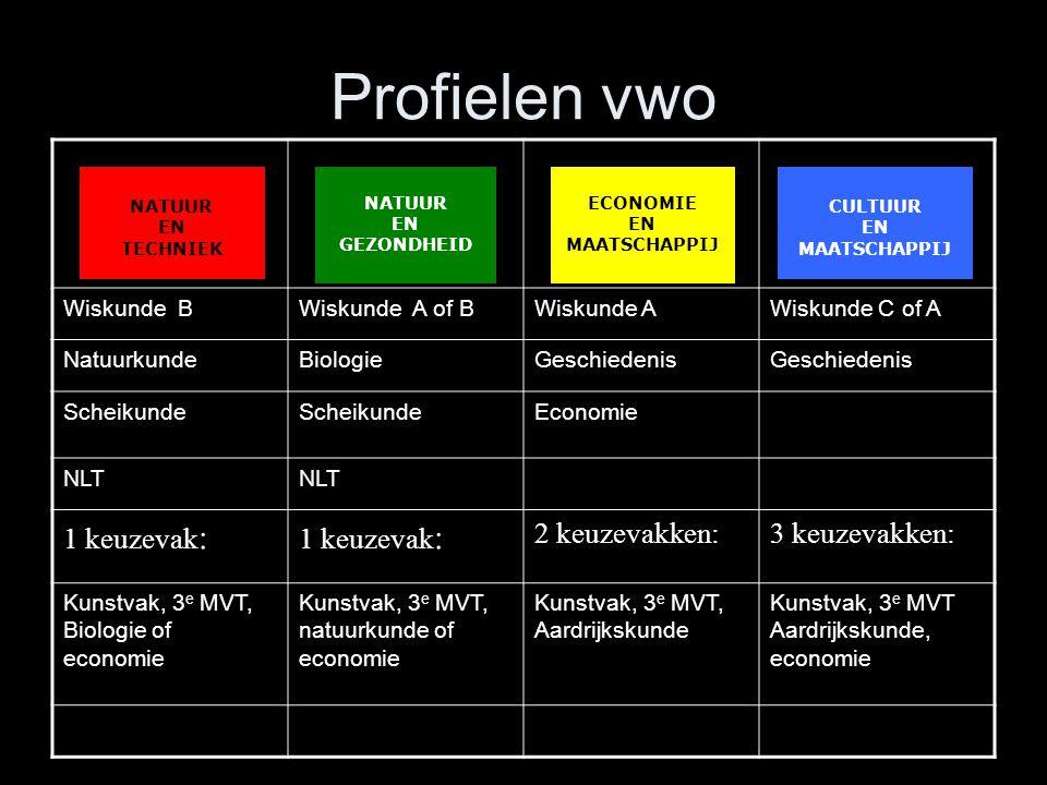 Profielen vwo 1 keuzevak: 2 keuzevakken: 3 keuzevakken: Wiskunde B