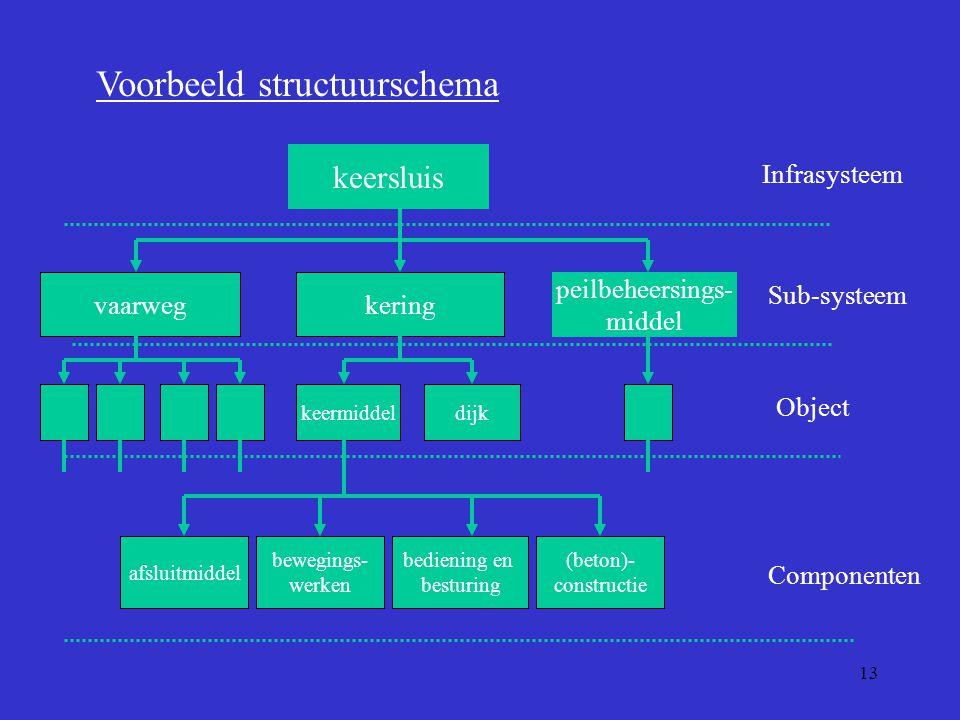 Voorbeeld structuurschema