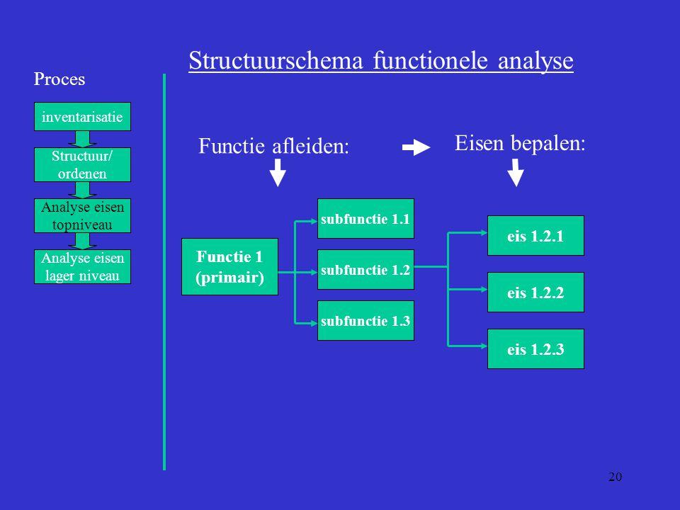 Structuurschema functionele analyse