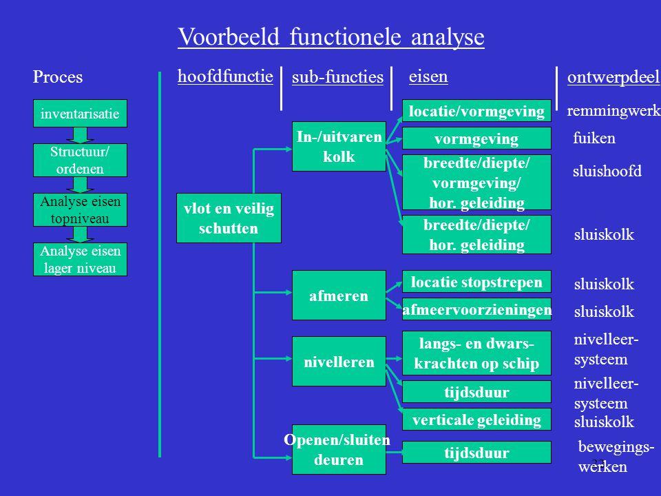 Voorbeeld functionele analyse