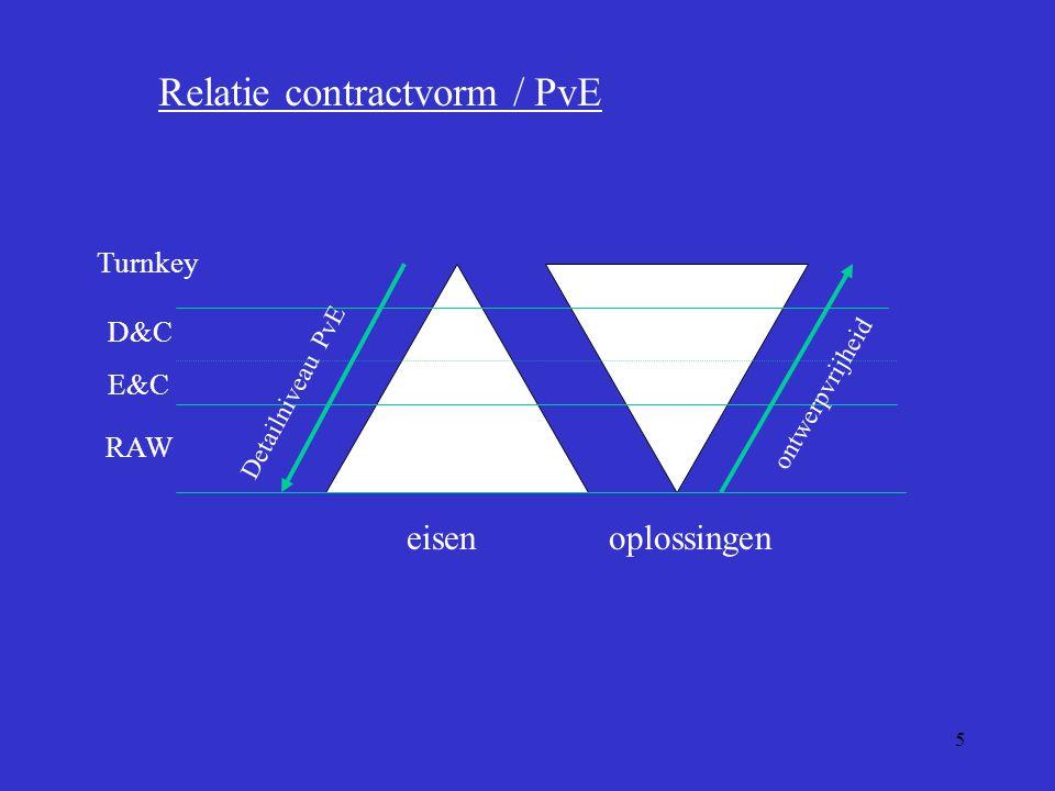 Relatie contractvorm / PvE