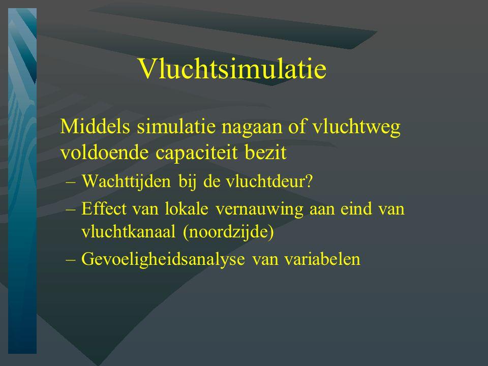 Vluchtsimulatie Middels simulatie nagaan of vluchtweg voldoende capaciteit bezit. Wachttijden bij de vluchtdeur