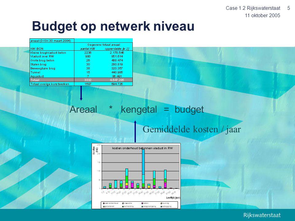Budget op netwerk niveau